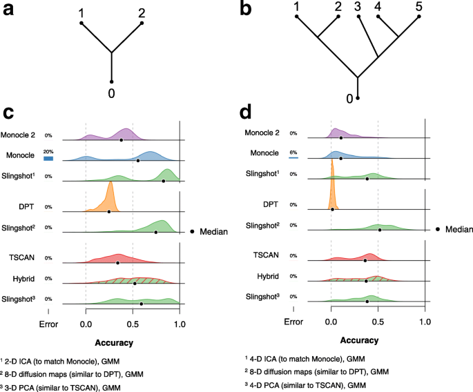 Slingshot: cell lineage and pseudotime inference for single