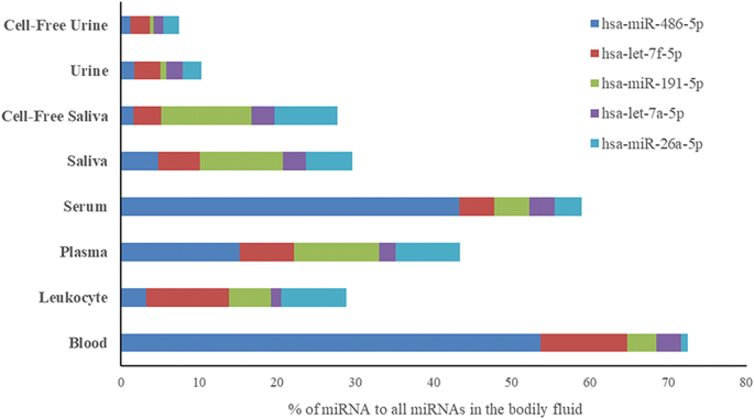 Diversity and signature of small RNA in different bodily