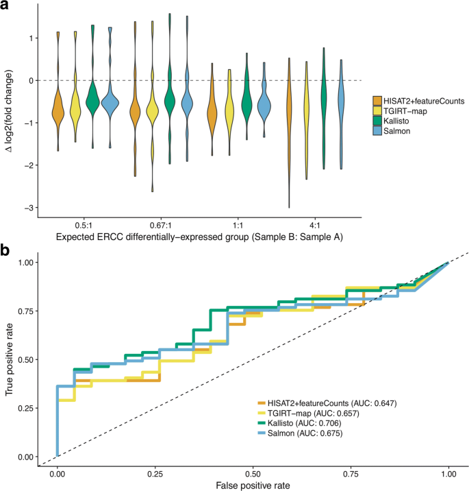 Limitations of alignment-free tools in total RNA-seq