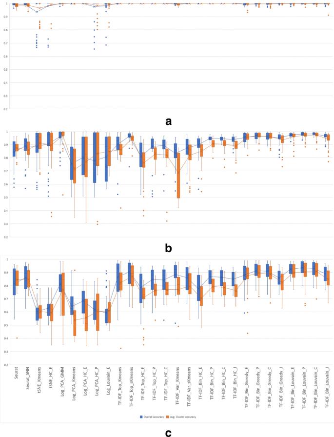 Single cell RNA-seq data clustering using TF-IDF based