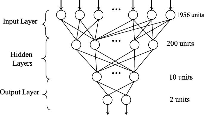 Deep learning-based transcriptome data classification for drug