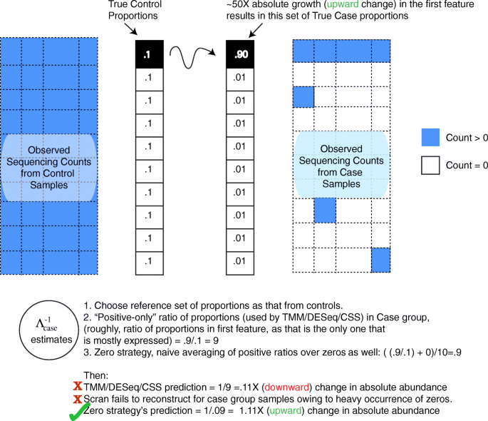 Analysis and correction of compositional bias in sparse