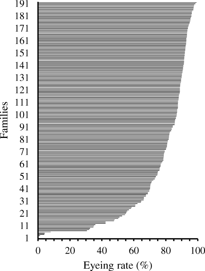 Transcriptome analysis of egg viability in rainbow trout