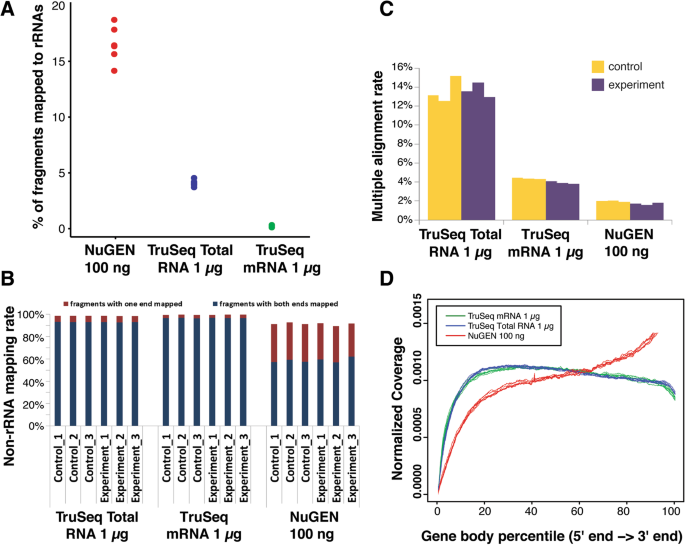 Systematic evaluation of RNA-Seq preparation protocol performance