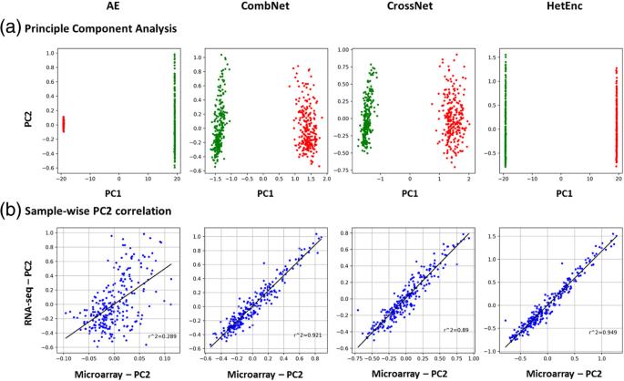 HetEnc: a deep learning predictive model for multi-type biological