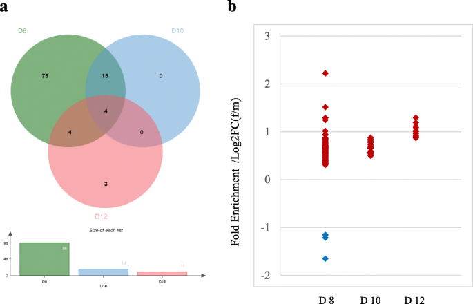 Differential transcriptome dynamics during the onset of
