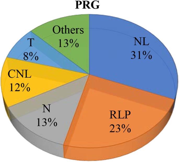 Comparison of leaf transcriptome in response to Rhizoctonia solani ...