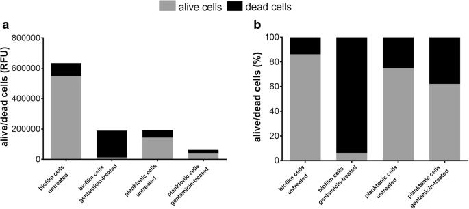 Real-time monitoring of Pseudomonas aeruginosa biofilm formation on