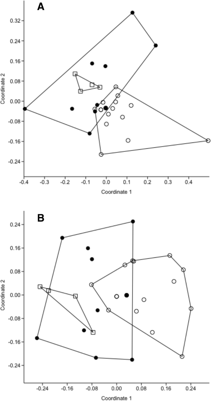 Age-related variation in the oral microbiome of urban Cooper's hawks