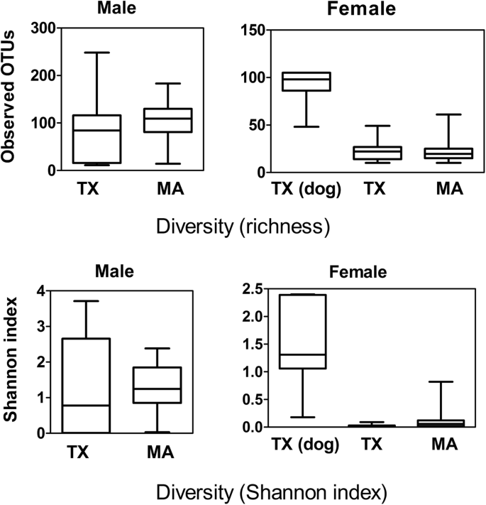 Bacterial microbiomes of Ixodes scapularis ticks collected