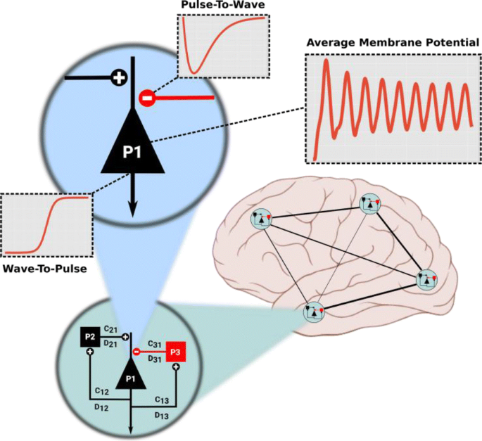 27th Annual Computational Neuroscience Meeting (CNS*2018): Part One