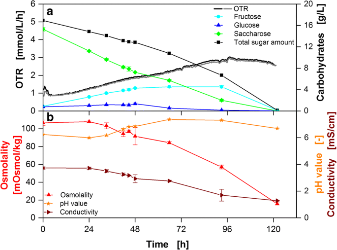 Parallel online determination of ethylene release rate by Shaken ...