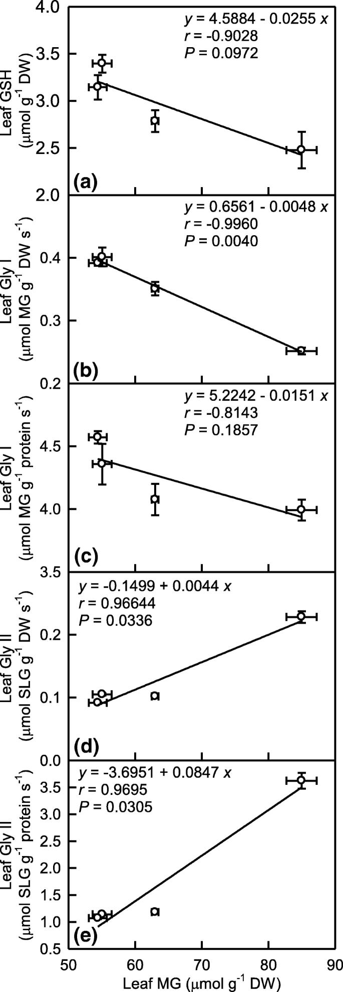 Responses of reactive oxygen species and methylglyoxal metabolisms