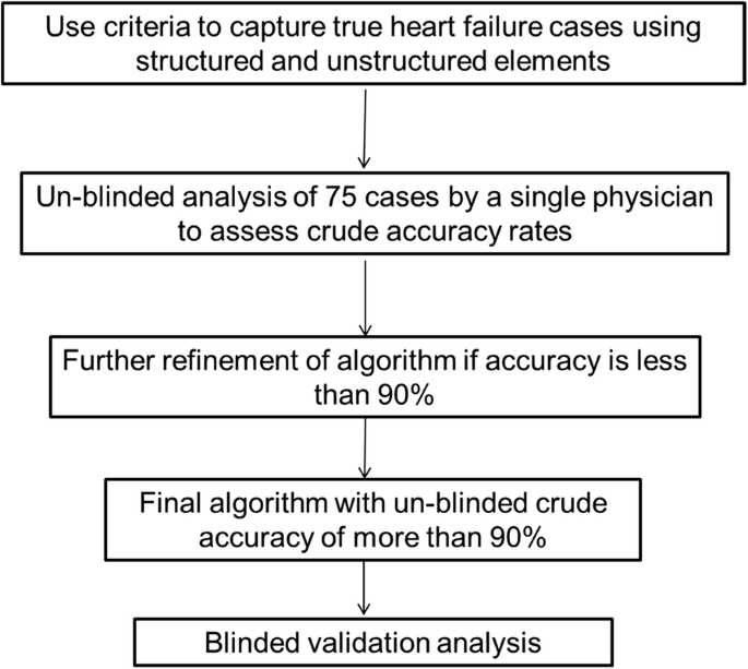 Development and validation of a heart failure with preserved