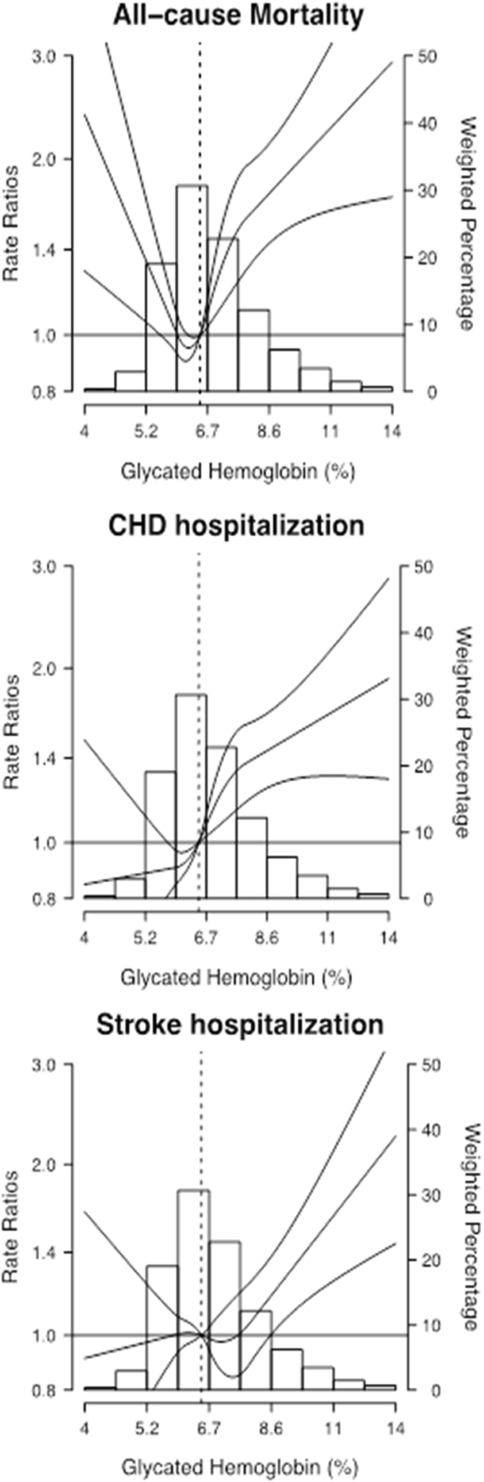 Mortality and cardiovascular disease burden of uncontrolled