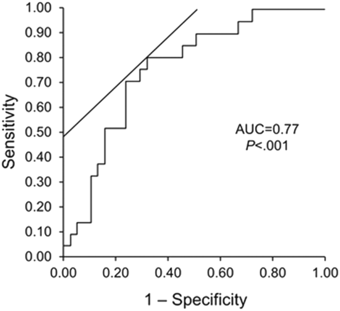 Use of speckle-tracking echocardiography–derived strain and systolic
