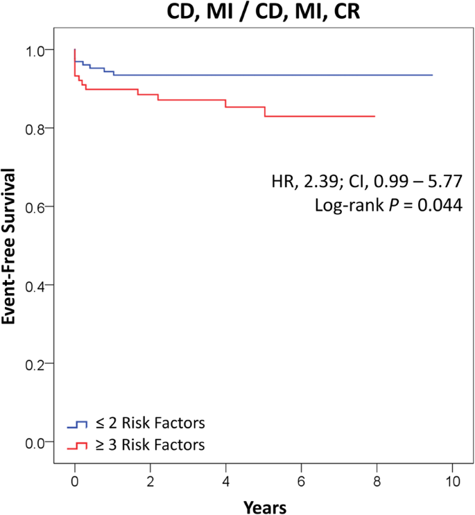 The diagnostic and prognostic utility of risk factors defined by the