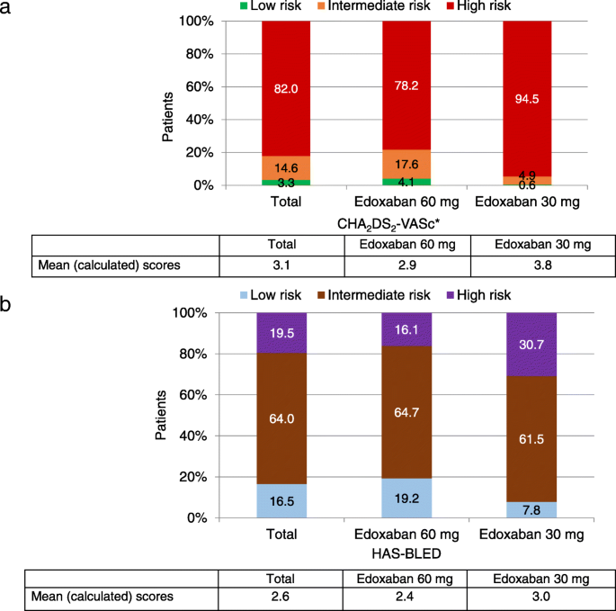 Characteristics of patients initiated on edoxaban in Europe