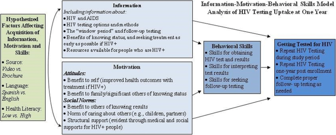 Facilitating HIV/AIDS and HIV testing literacy for emergency