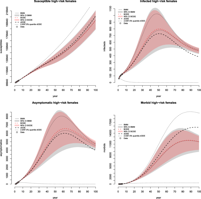 A dynamic Bayesian Markov model for health economic evaluations of