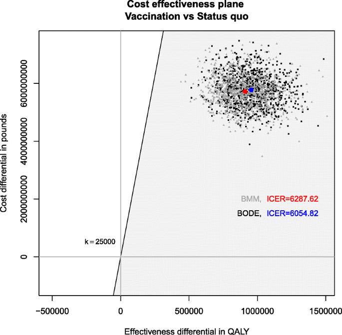 A dynamic Bayesian Markov model for health economic