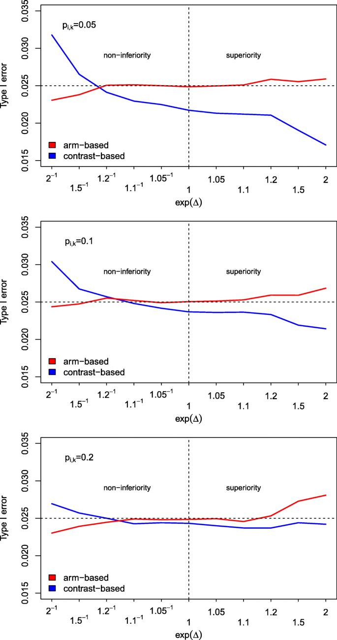 Hypothesis testing in Bayesian network meta-analysis | BMC