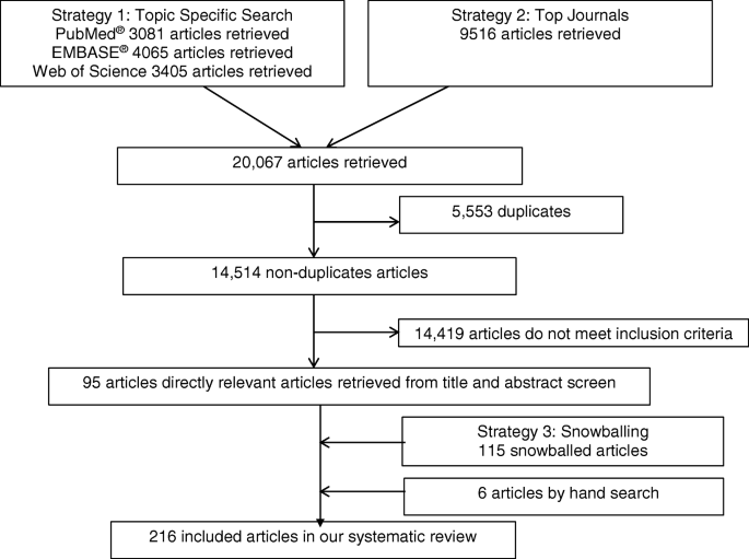 A systematic review of the clinical application of data