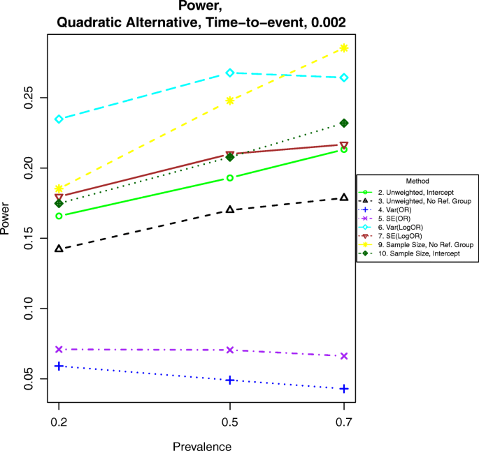Tests of trend between disease outcomes and ordinal
