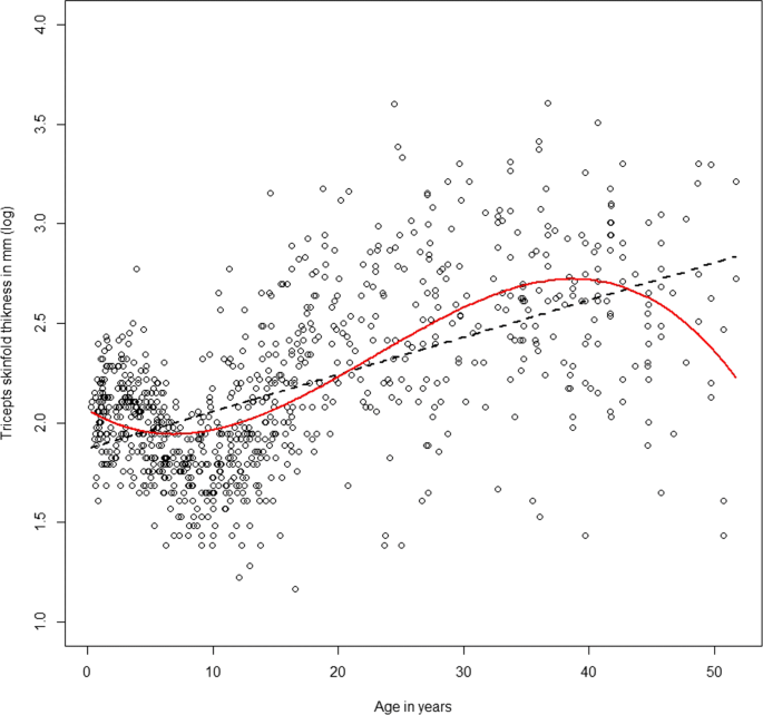 A review of spline function procedures in R | BMC Medical