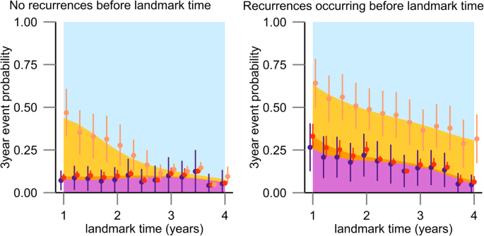 Dynamic prediction of repeated events data based on