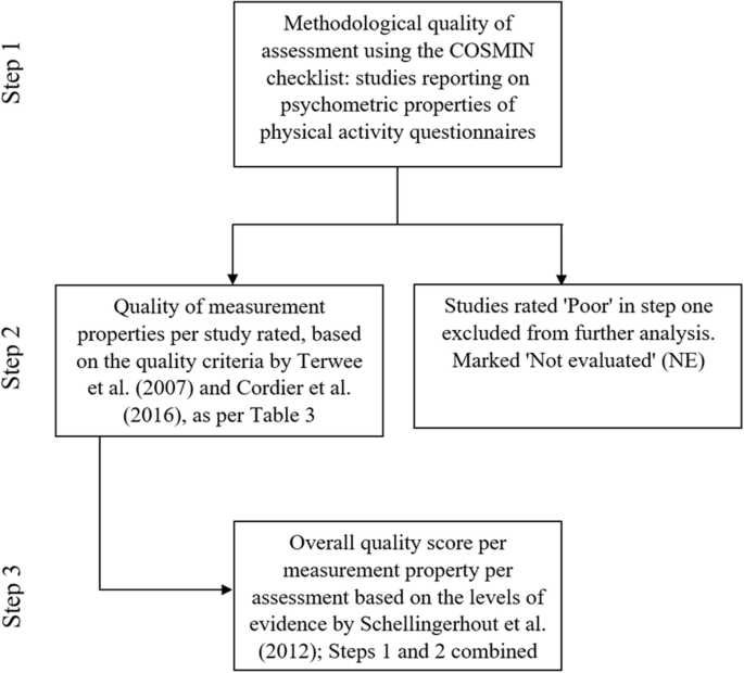 Comparison of psychometric properties between recall methods