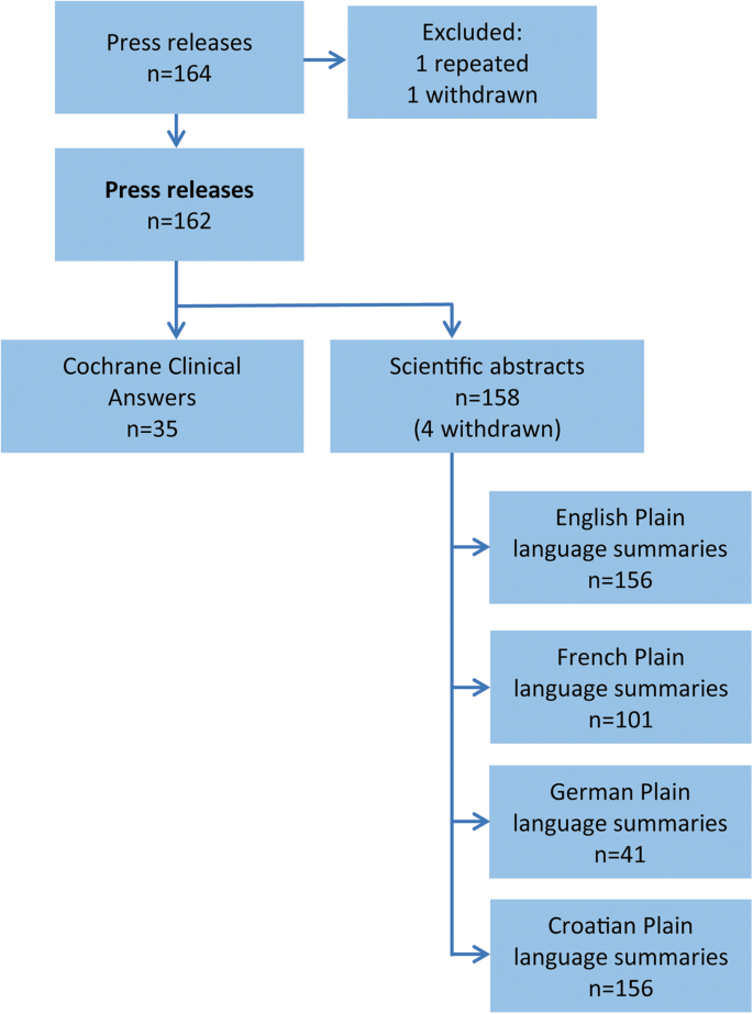 Languages for different health information readers