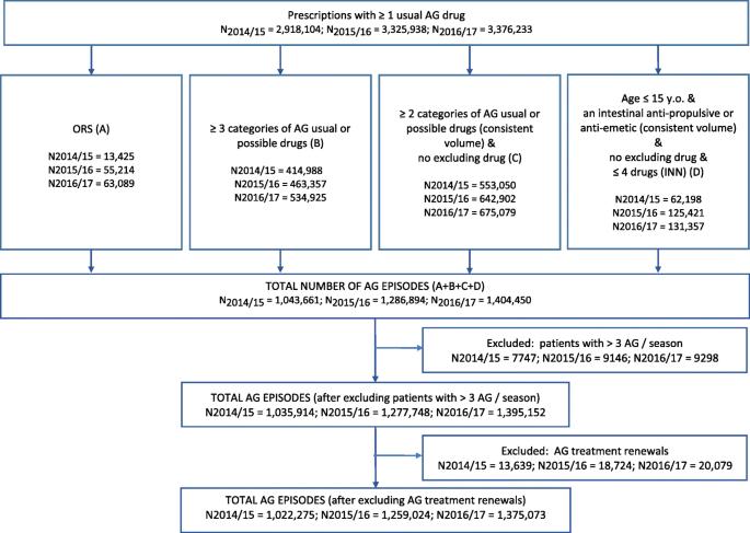 Cross-validation of an algorithm detecting acute gastroenteritis