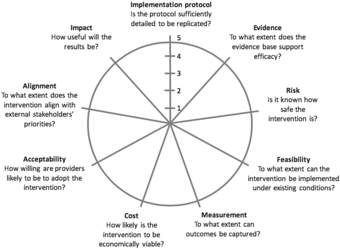 Readiness assessment for pragmatic trials (RAPT): a model to assess