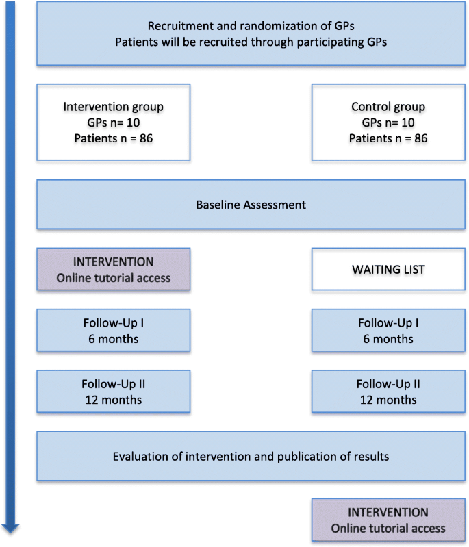 Five A's counseling in weight management of obese patients