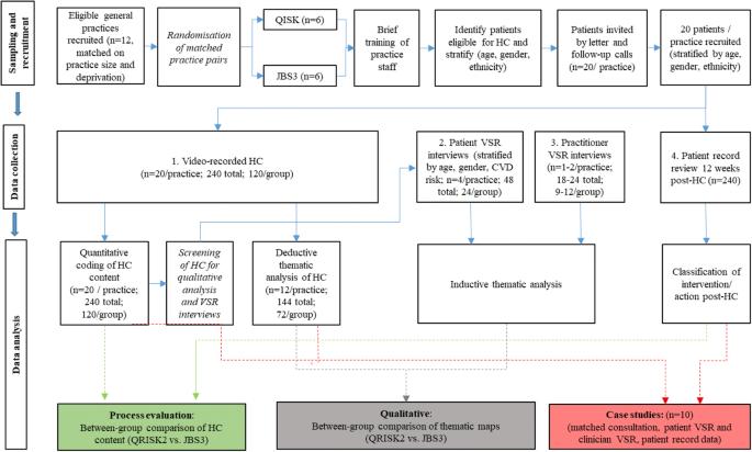 A qualitative study of cardiovascular disease risk