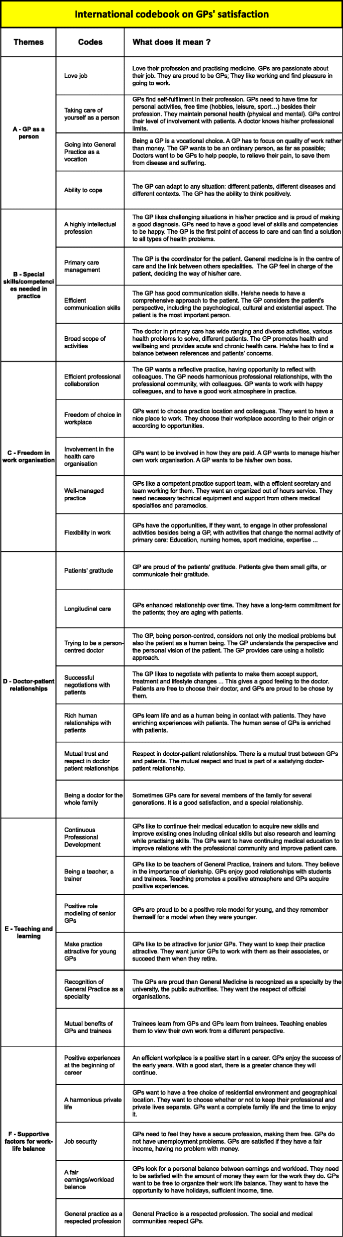 Practical Perspectives Positive Lives >> Which Positive Factors Give General Practitioners Job Satisfaction