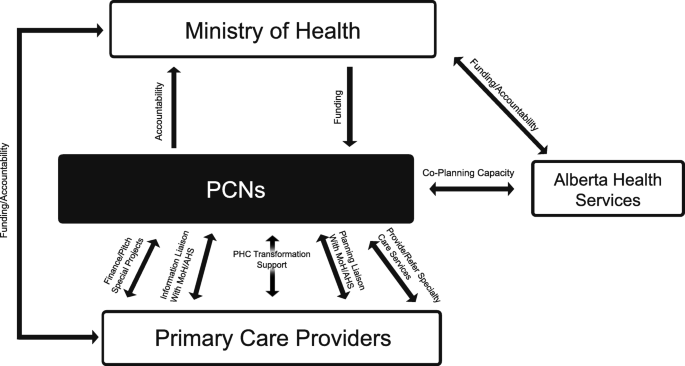 An Implementation History Of Primary Health Care Transformation Alberta S Primary Care Networks And The People Time And Culture Of Change Bmc Family Practice Full Text