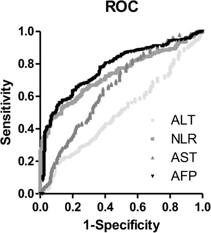 Diagnostic Value Of Alpha Fetoprotein Combined With Neutrophil To Lymphocyte Ratio For Hepatocellular Carcinoma Bmc Gastroenterology Full Text