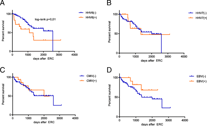 Prevalence of human herpesviruses in biliary fluid and their