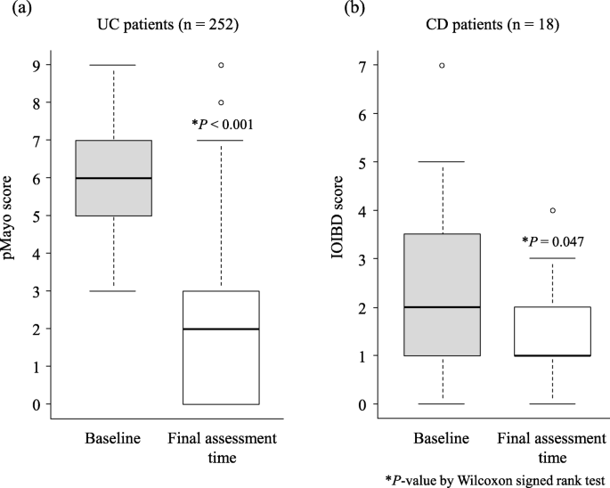 Safety And Effectiveness Of Granulocyte And Monocyte Adsorptive Apheresis In Patients With Inflammatory Bowel Disease In Special Situations A Multicentre Cohort Study Bmc Gastroenterology Full Text