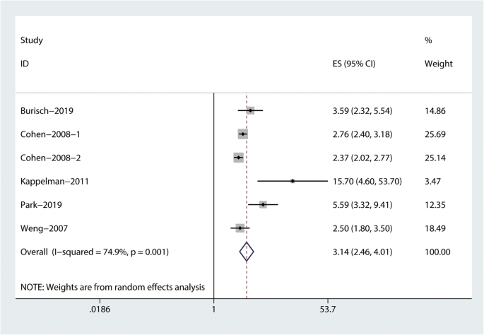 The Risk Of Rheumatoid Arthritis Among Patients With Inflammatory Bowel Disease A Systematic Review And Meta Analysis Bmc Gastroenterology Full Text