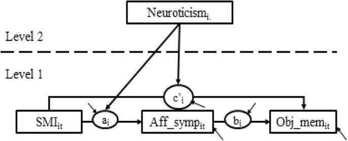 Alzheimer's disease risk factors as mediators of subjective memory