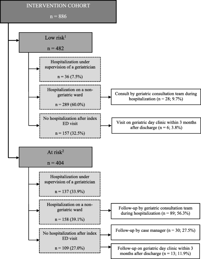Unplanned readmission prevention by a geriatric emergency network