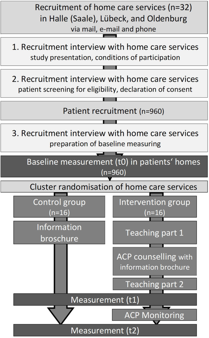 Study On Advance Care Planning In Care Dependent Community Dwelling Older Persons In Germany Stadplan Protocol Of A Cluster Randomised Controlled Trial Bmc Geriatrics Full Text