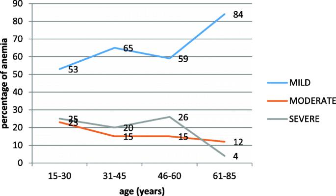 Prevalence of anemia among adults at Hawassa University