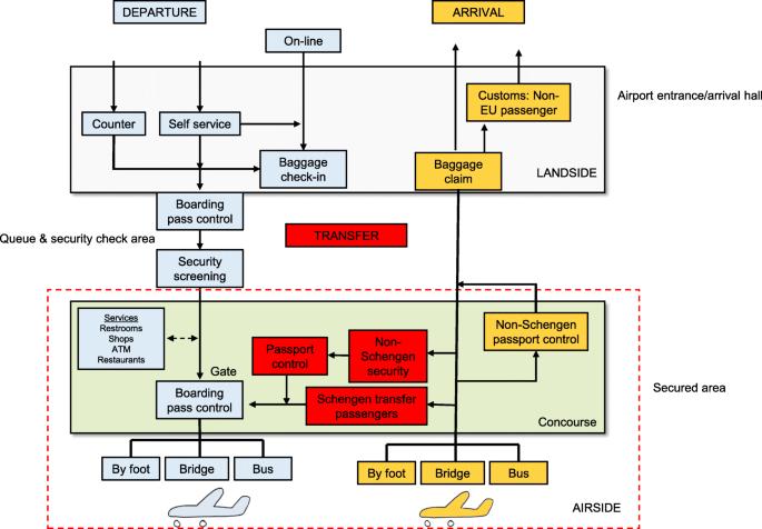 Deposition of respiratory virus pathogens on frequently