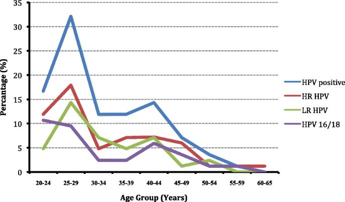 human papillomavirus infection statistics