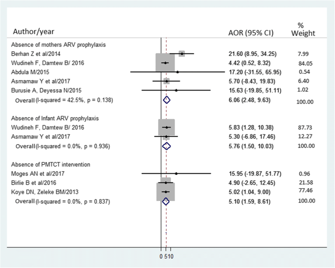 A systematic review and meta-analysis of vertical transmission route