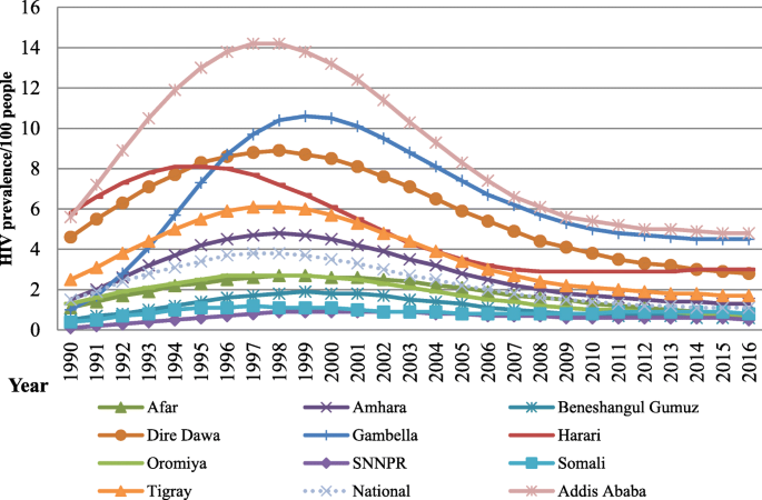 Trend of HIV/AIDS for the last 26 years and predicting